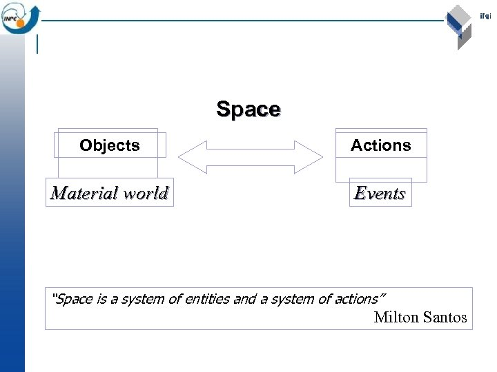 """Space Objects Actions Material world Events """"Space is a system of entities and a"""