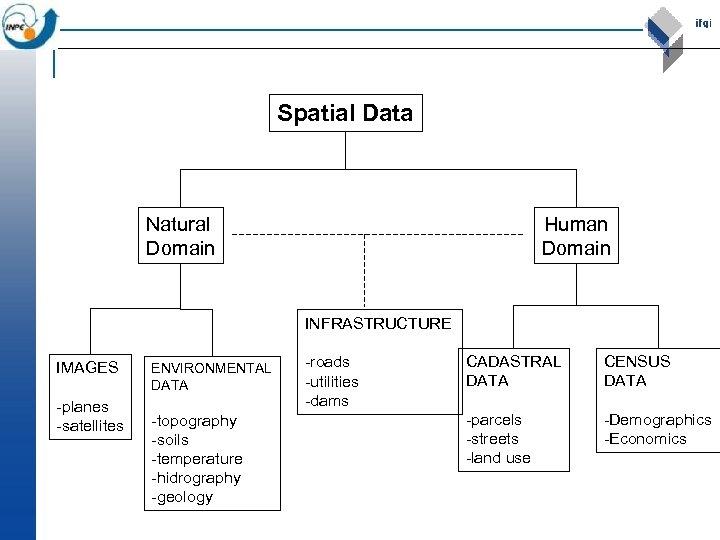 Spatial Data Natural Domain Human Domain INFRASTRUCTURE IMAGES -planes -satellites ENVIRONMENTAL DATA -topography -soils