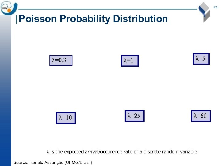 Poisson Probability Distribution =0, 3 =10 =1 =25 =60 is the expected arrival/occurence rate