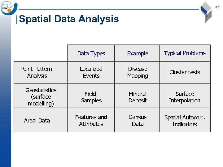 Spatial Data Analysis Data Types Point Pattern Analysis Geostatistics (surface modelling) Areal Data Example