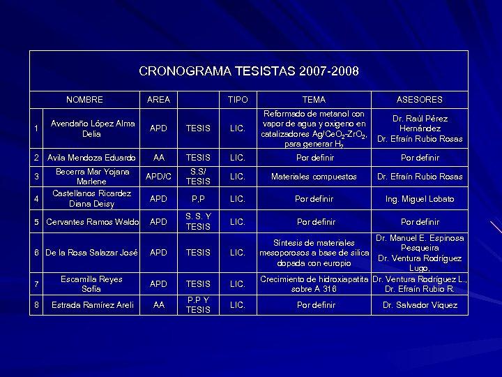CRONOGRAMA TESISTAS 2007 -2008 NOMBRE 1 Avendaño López Alma Delia 2 Avila Mendoza Eduardo