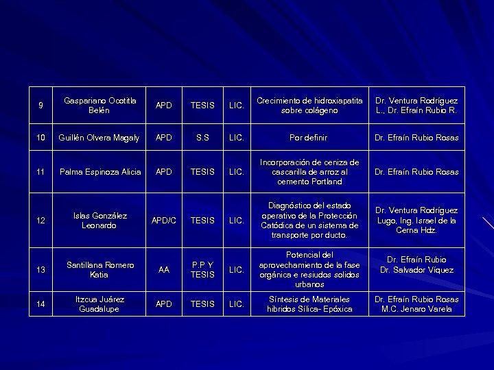 9 Gaspariano Ocotitla Belén APD TESIS LIC. Crecimiento de hidroxiapatita sobre colágeno Dr. Ventura