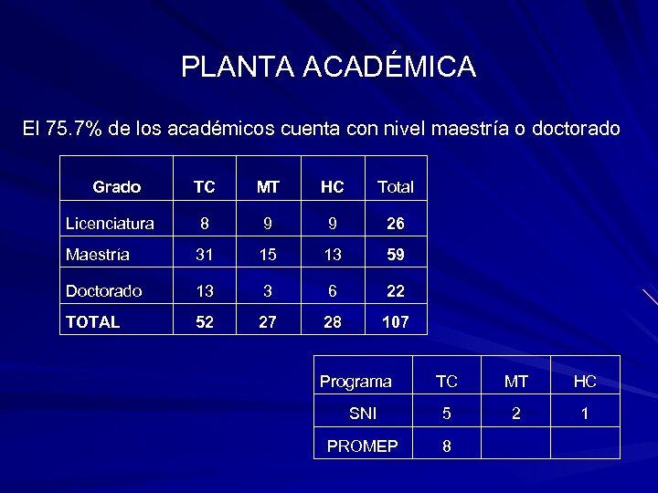 PLANTA ACADÉMICA El 75. 7% de los académicos cuenta con nivel maestría o doctorado