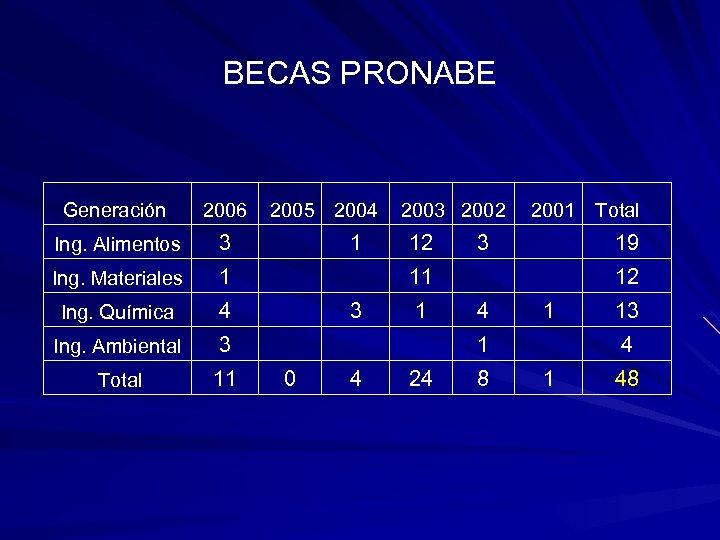 BECAS PRONABE Generación 2006 2005 2004 2003 2002 2001 Total Ing. Alimentos 3 1
