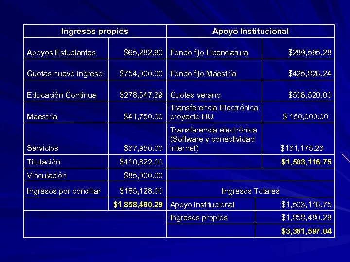 Ingresos propios Apoyos Estudiantes Apoyo Institucional $65, 282. 90 Fondo fijo Licenciatura $289, 595.