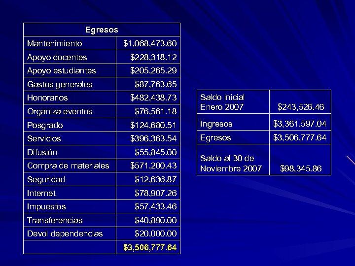 Egresos Mantenimiento $1, 068, 473. 60 Apoyo docentes $228, 318. 12 Apoyo estudiantes $205,