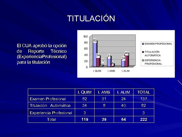 TITULACIÓN El CUA aprobó la opción de Reporte Técnico (Experiencia rofesional) P para la