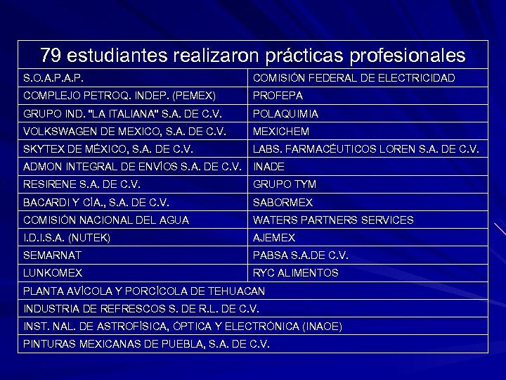 79 estudiantes realizaron prácticas profesionales S. O. A. P. COMISIÓN FEDERAL DE ELECTRICIDAD COMPLEJO