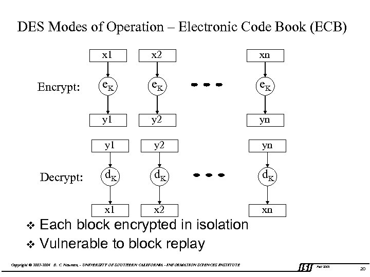 DES Modes of Operation – Electronic Code Book (ECB) x 1 e. K y
