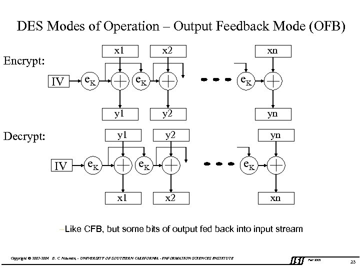 DES Modes of Operation – Output Feedback Mode (OFB) x x 2 x 1