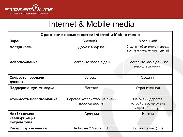 Internet & Mobile media Сравнение возможностей Internet и Mobile media Экран Средний Маленький Дома