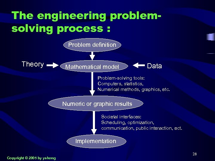 The engineering problemsolving process : Problem definition Theory Mathematical model Data Problem-solving tools: Computers,