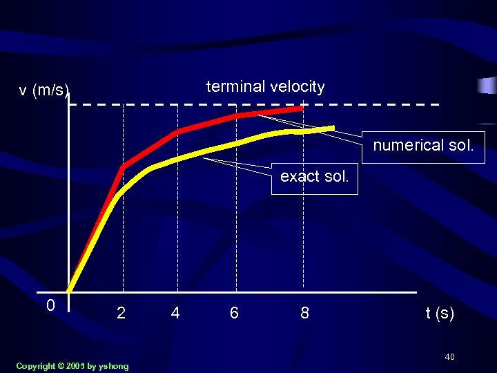 terminal velocity v (m/s) numerical sol. exact sol. 0 2 Copyright © 2005 by