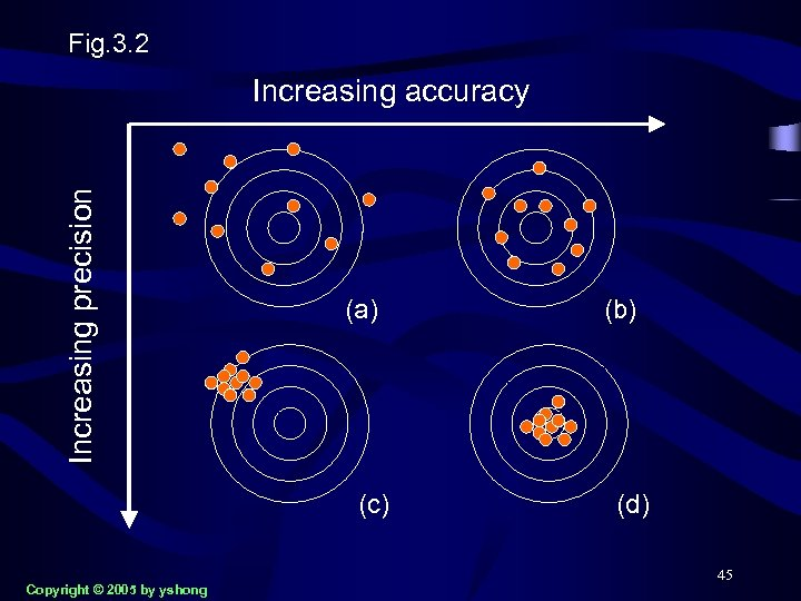 Fig. 3. 2 Increasing precision Increasing accuracy (a) (c) Copyright © 2005 by yshong