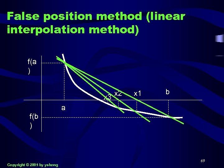 False position method (linear interpolation method) f(a ) x 3 x 2 x 1