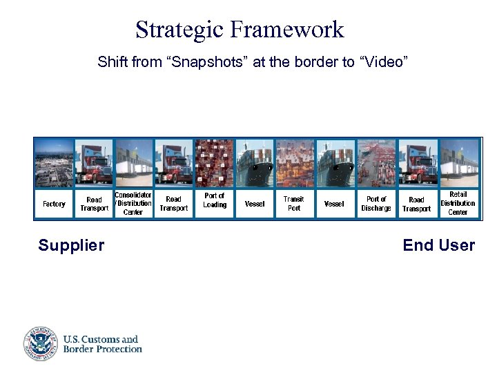 """Strategic Framework Shift from """"Snapshots"""" at the border to """"Video"""" Supplier End User Presenter's"""
