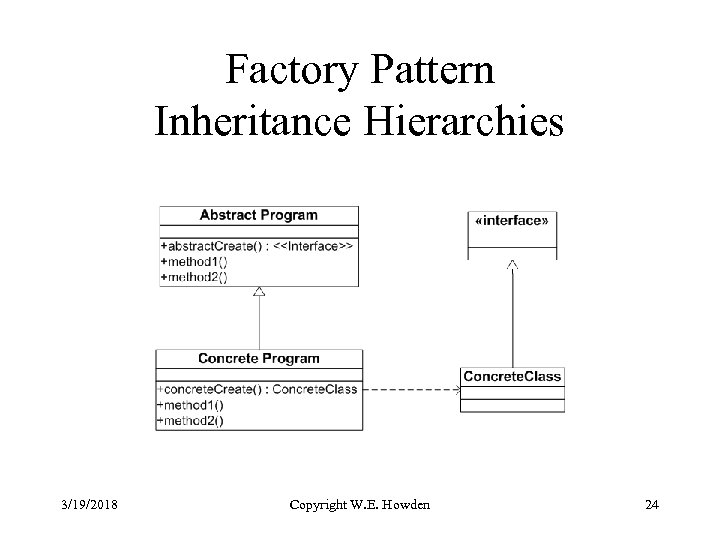 Factory Pattern Inheritance Hierarchies 3/19/2018 Copyright W. E. Howden 24