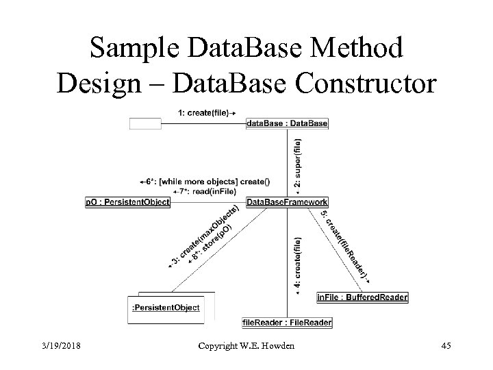 Sample Data. Base Method Design – Data. Base Constructor 3/19/2018 Copyright W. E. Howden