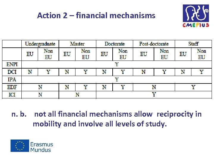 Action 2 – financial mechanisms n. b. not all financial mechanisms allow reciprocity in
