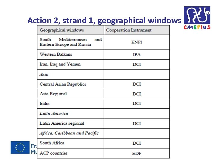 Action 2, strand 1, geographical windows