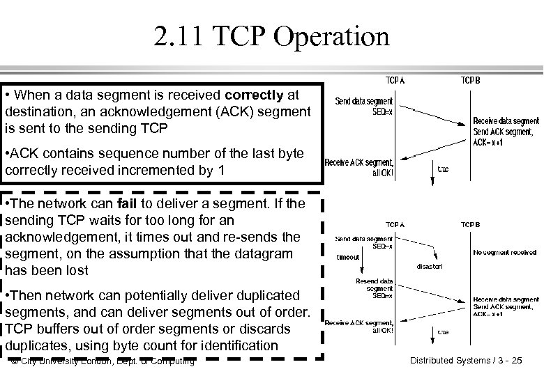 2. 11 TCP Operation • When a data segment is received correctly at destination,