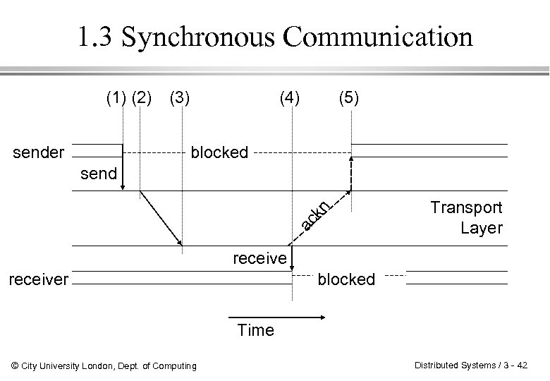 1. 3 Synchronous Communication (1) (2) sender (3) (4) (5) blocked ac kn send