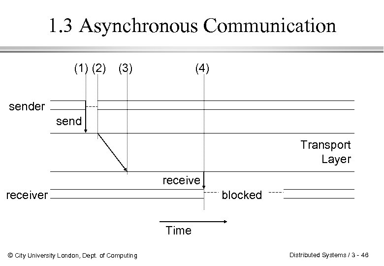 1. 3 Asynchronous Communication (1) (2) (3) (4) sender send Transport Layer receiver blocked
