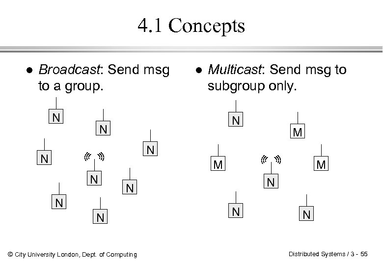4. 1 Concepts l Broadcast: Send msg to a group. N l Multicast: Send