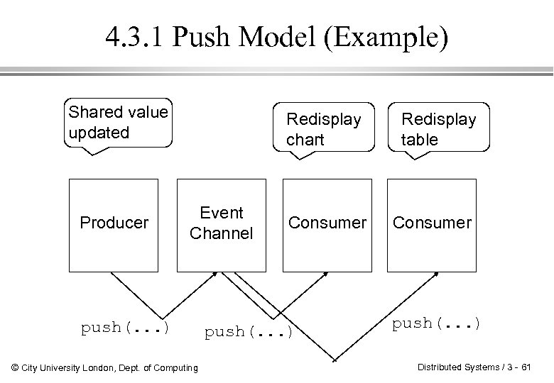 4. 3. 1 Push Model (Example) Shared value updated Producer Redisplay chart Event Channel