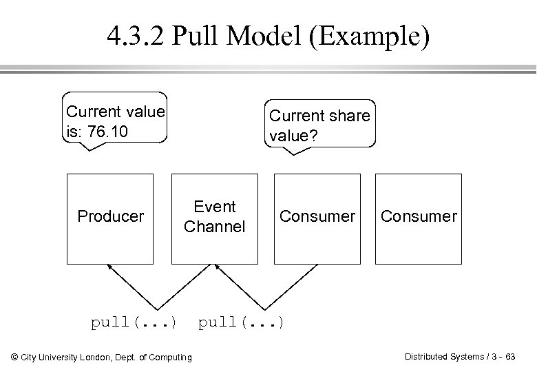 4. 3. 2 Pull Model (Example) Current value is: 76. 10 Producer Current share