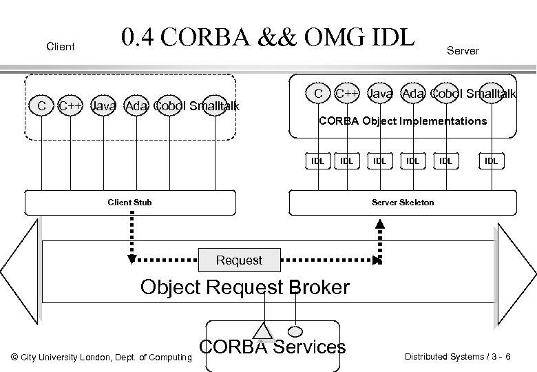 Client C 0. 4 CORBA && OMG IDL C++ Java Ada Cobol Smalltalk C