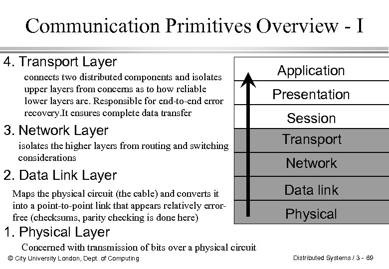 Communication Primitives Overview - I 4. Transport Layer connects two distributed components and isolates