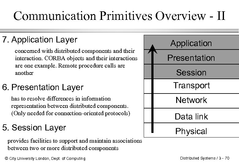 Communication Primitives Overview - II 7. Application Layer concerned with distributed components and their
