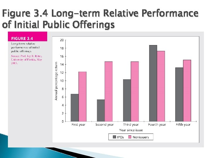 Figure 3. 4 Long-term Relative Performance of Initial Public Offerings