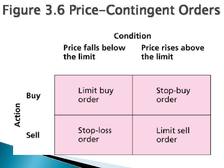 Figure 3. 6 Price-Contingent Orders