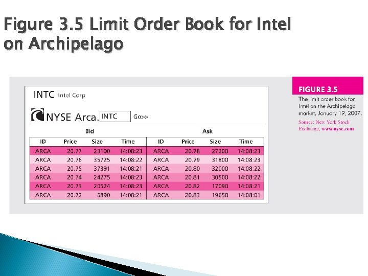 Figure 3. 5 Limit Order Book for Intel on Archipelago