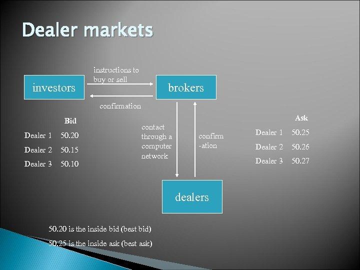 Dealer markets investors instructions to buy or sell brokers confirmation Bid Dealer 1 50.