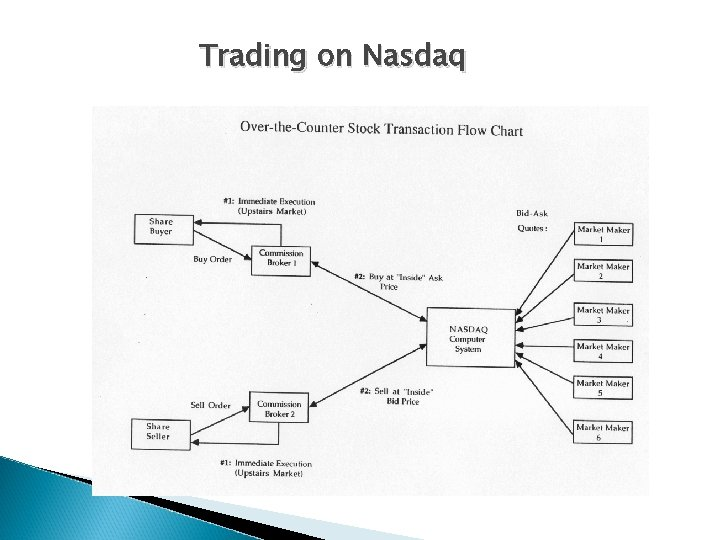 Trading on Nasdaq