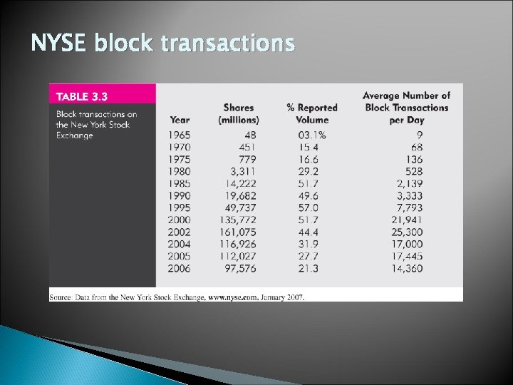 NYSE block transactions