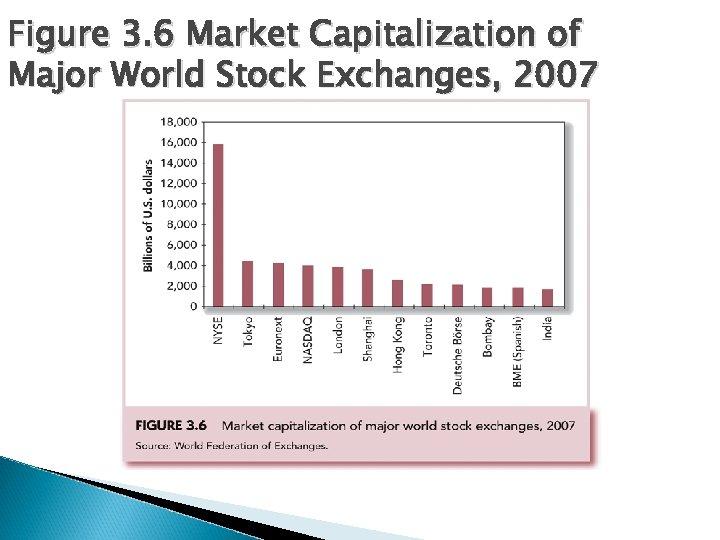 Figure 3. 6 Market Capitalization of Major World Stock Exchanges, 2007