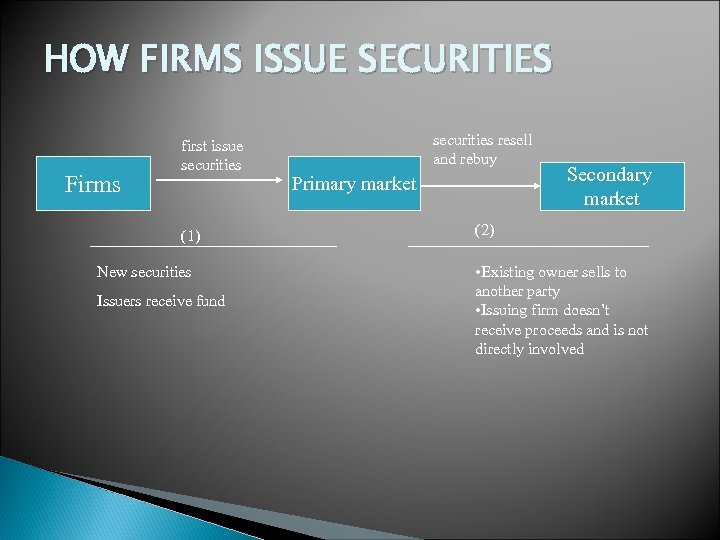 HOW FIRMS ISSUE SECURITIES Firms first issue securities (1) New securities Issuers receive fund