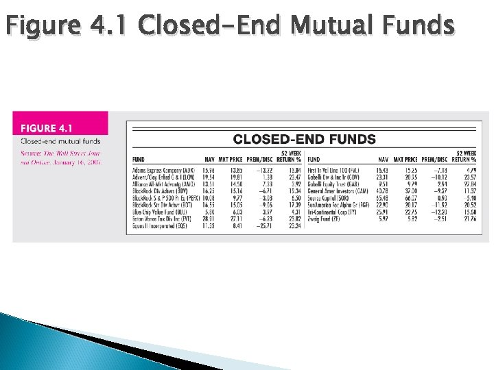 Figure 4. 1 Closed-End Mutual Funds