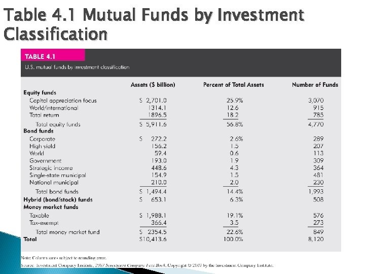 Table 4. 1 Mutual Funds by Investment Classification