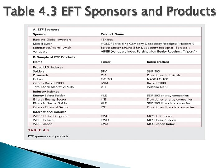 Table 4. 3 EFT Sponsors and Products