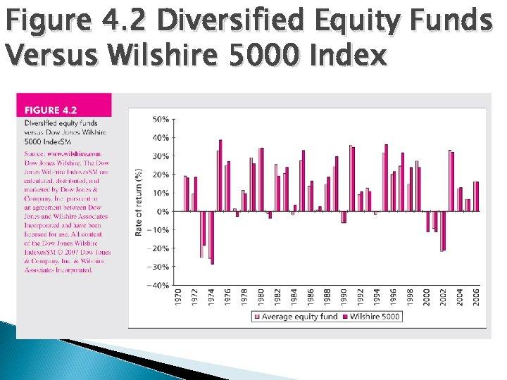 Figure 4. 2 Diversified Equity Funds Versus Wilshire 5000 Index
