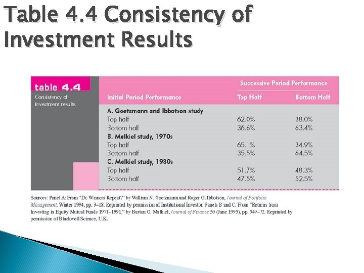 Table 4. 4 Consistency of Investment Results