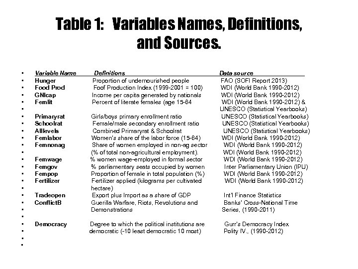 Table 1: Variables Names, Definitions, and Sources. • • • • • • •