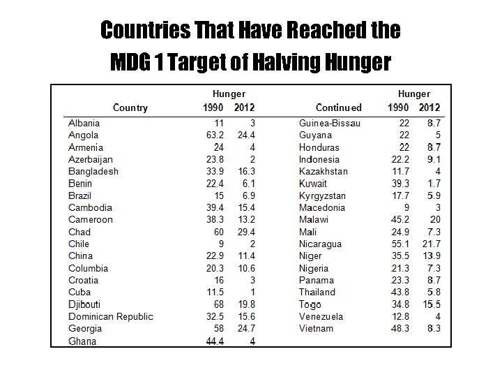 Countries That Have Reached the MDG 1 Target of Halving Hunger