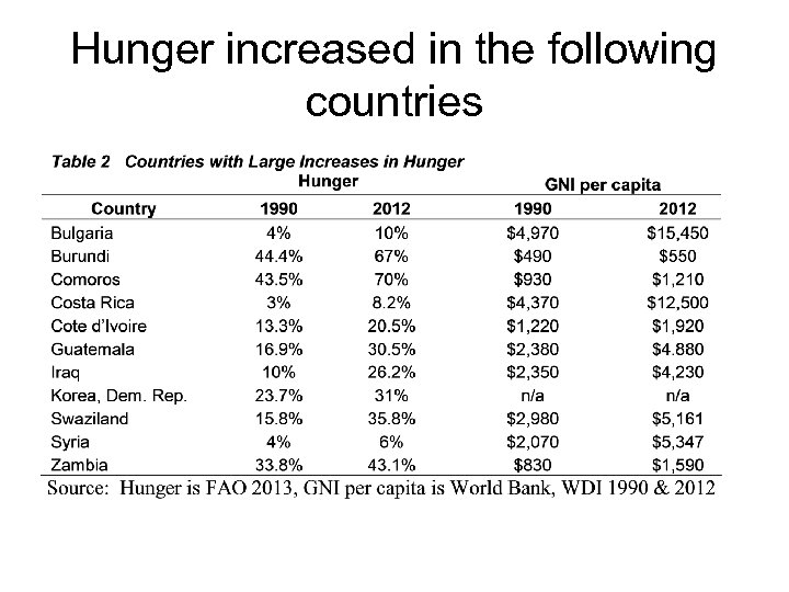 Hunger increased in the following countries