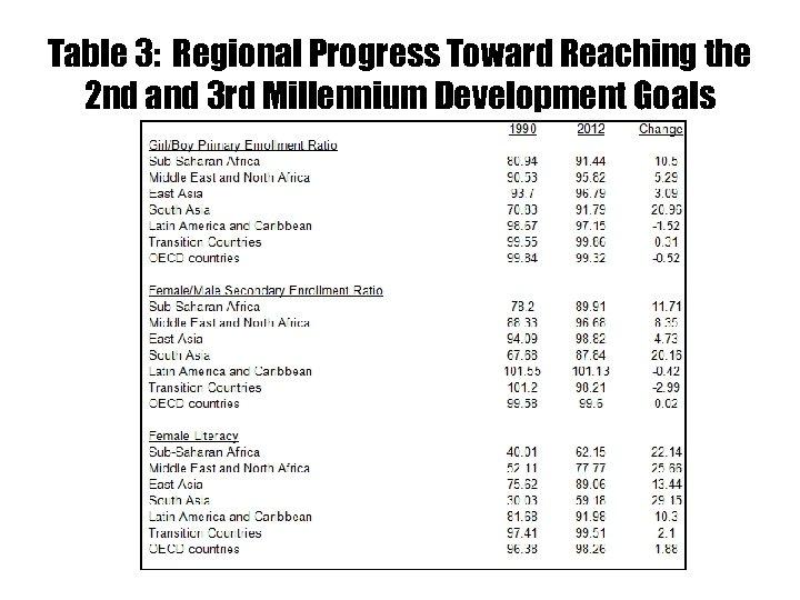 Table 3: Regional Progress Toward Reaching the 2 nd and 3 rd Millennium Development